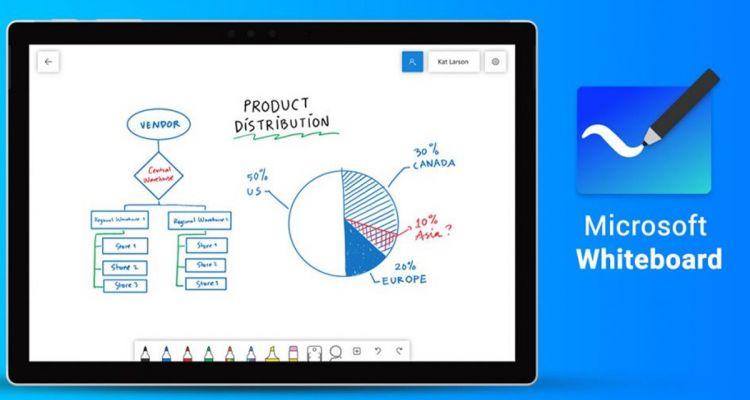 Microsoft Whiteboard continue à s'améliorer... mais pas partout