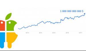 Microsoft valorisé à 1000 Milliards de $ dans les 12 prochains mois ?