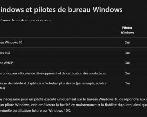 Windows 10X sera incompatible avec les pilotes Windows 10, mais…