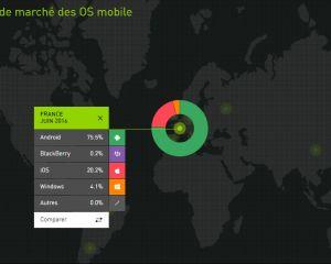 Kantar juin 2016 : Windows Phone continue sa régression sur tous les marchés