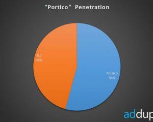 Statistiques : Portico et marché actuel de Windows Phone