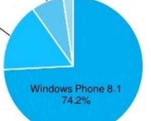 AdDuplex : une belle hausse d'utilisateurs de Windows 10 mobile