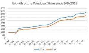 Le Windows Store compte déjà plus de 5000 applications