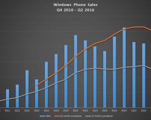 Microsoft a battu son record de ventes de Lumia !