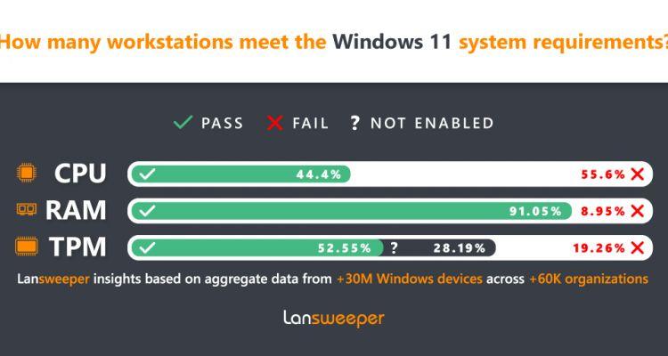 Les entreprises ne sont pas (du tout) prêtes pour Windows 11 !
