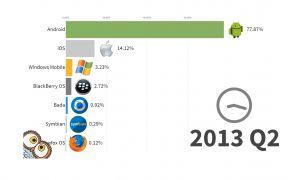 Android, iOS, Windows Phone/Mobile, Symbian : leur évolution depuis 1999