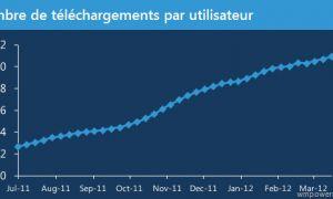 Les utilisateurs Windows Phone téléchargent en moyenne 51 applications