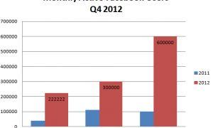 Windows Phone : des ventes 5x plus importantes qu'un an plus tôt