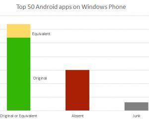 Seulement 30% des top apps sur Android manquantes sur Windows Phone ?