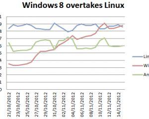 Windows 8, déjà devant Android et Linux