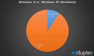 Windows 8 démarre moins fort que Windows 7