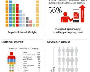 Infographie Windows Phone : retour sur 2011 pour le Marketplace