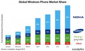 La majorité des Windows Phone actuels sont des Nokia Lumia
