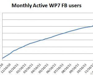 1.300.000 personnes utilisent Facebook sur Windows Phone