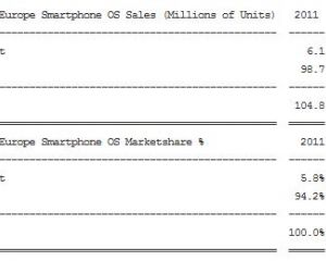 12,3% de parts de marché pour Windows Phone l'an prochain en Europe ?