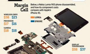 iPhone 4S vs Nokia Lumia 900 : qui coûte le plus à la fabrication ?