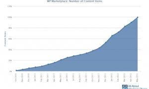 Annonce officielle, le Marketplace atteint les 100.000 applications !