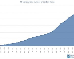 100000 applications publiées sur le Windows Phone Marketplace