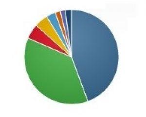 Part de marché : Windows 8 dépasse Windows Vista