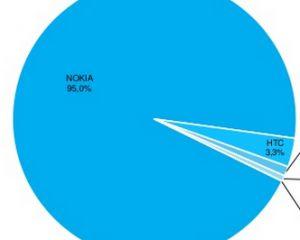 AdDuplex d'août : Windows Phone 8.1 à hauteur de 24,4%