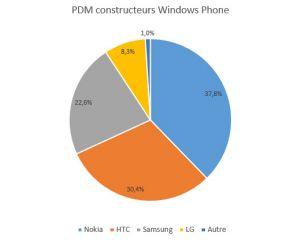 Quels sont les Windows Phone 8 les plus vendus en France ?