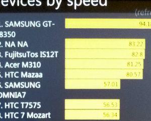 Le Samsung Omnia W s'avère impressionnant d'après WP Bench