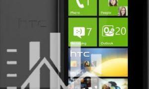 Sondage : chez quel opérateur souhaiteriez-vous acheter le HTC Titan ?