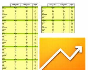 Les ventes de Windows Phone dépassent celles de RIM dans certains pays