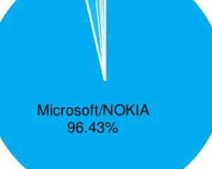 AdDuplex : Le Nokia Lumia 520, toujours un téléphone sur quatre