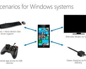 Branchez une clé USB ou une manette de jeu sur un mobile Windows 10