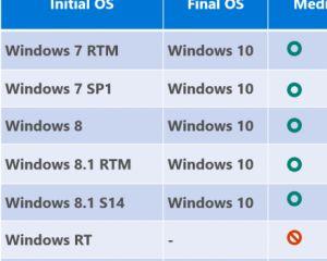 Windows 10 : processus de mise à jour d'un ancien vers le nouvel OS