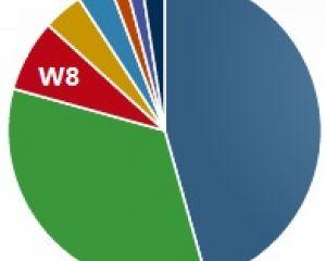 Les utilisateurs W8 dépassent ceux de Mac OS X, toutes versions