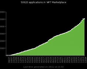 Windows Phone : 50000 applications sur le Marketplace