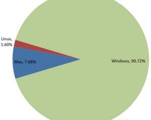 Windows 8.1 devant Windows Vista au niveau des parts de marché