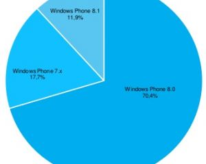 AdDpulex : le Nokia Lumia 520 toujours leader et WP 8.1 presque à 12%