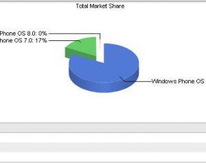 Apparition de Windows Phone 8 dans les statistiques de navigation