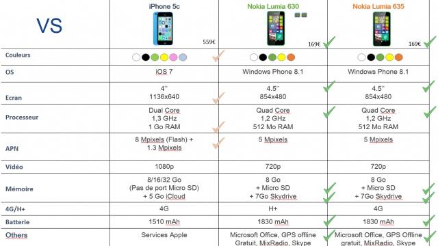 comparatif nokia lumia 630 635 et iphone 5c monwindows. Black Bedroom Furniture Sets. Home Design Ideas