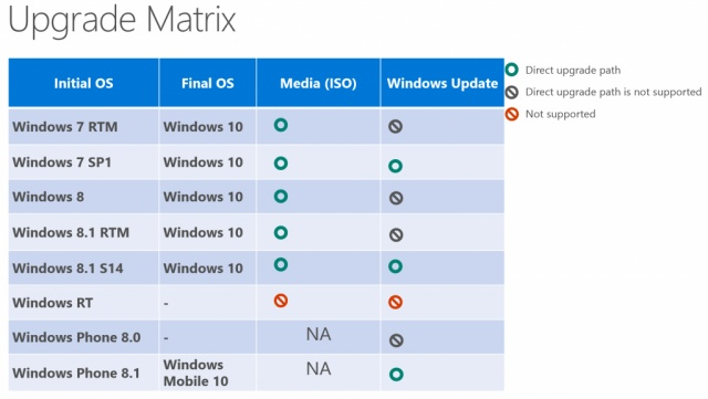 Windows-10-update-matrix-1024x579