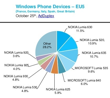 adduplex-windows-phone-statistics-report-october-2015-10-638