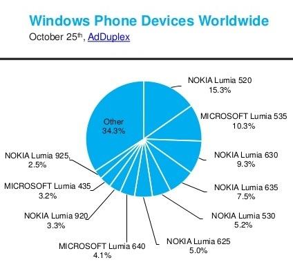 adduplex-windows-phone-statistics-report-october-2015-5-638
