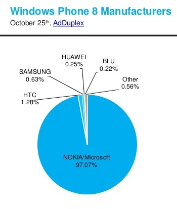 adduplex-windows-phone-statistics-report-october-2015-6-638