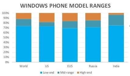 adduplex-windows-phone-statistics-report-october-2015-9-638