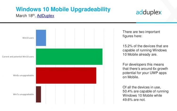 Windows-10-Mobile-upgradeability