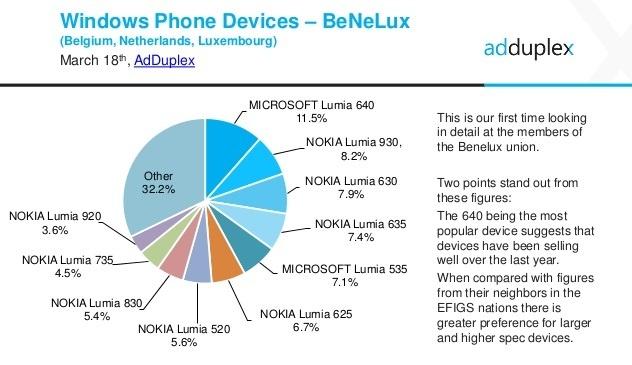 adduplex-windows-phone-statistics-report-march-2016-10-638