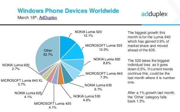 adduplex-windows-phone-statistics-report-march-2016-5-638