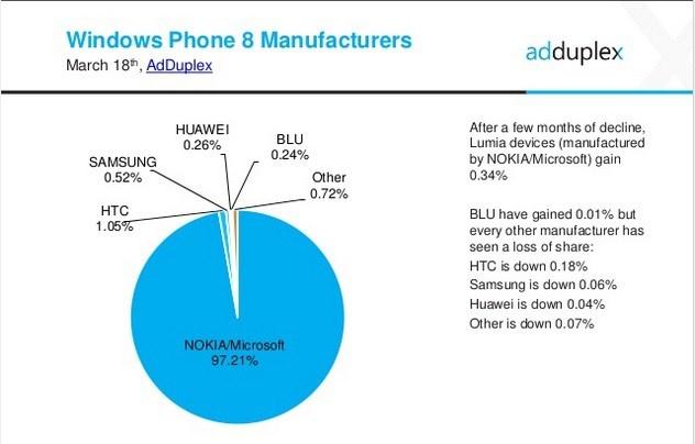 windows-phone-vendors