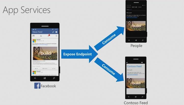 Facebook App Service