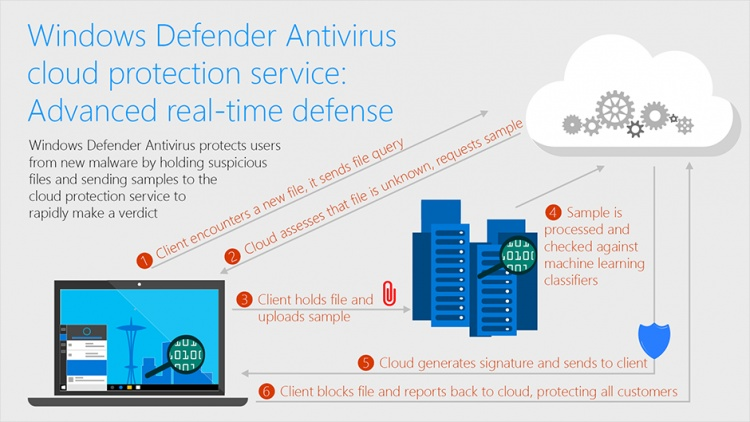 Windows-Defender-Antivirus-cloud-protection-service