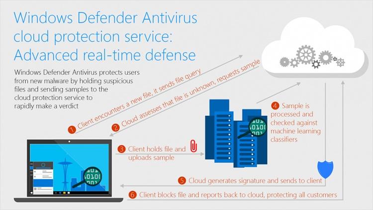 Windows-Defender-Antivirus-cloud-protection-service