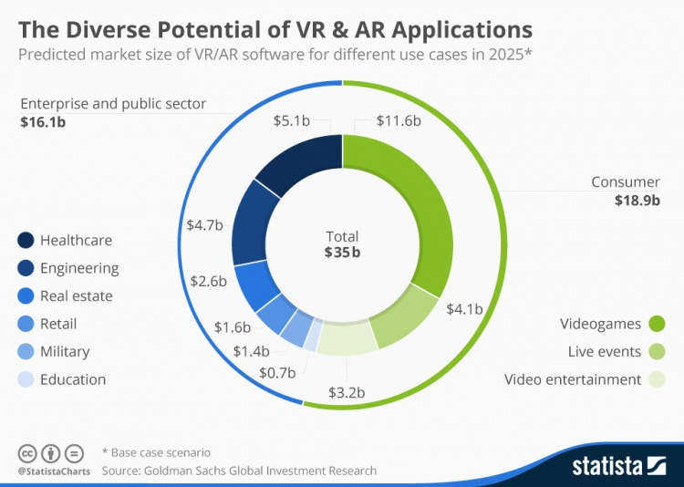 chartoftheday-4602-virtual-and-augmented-reality-software-revenue-n